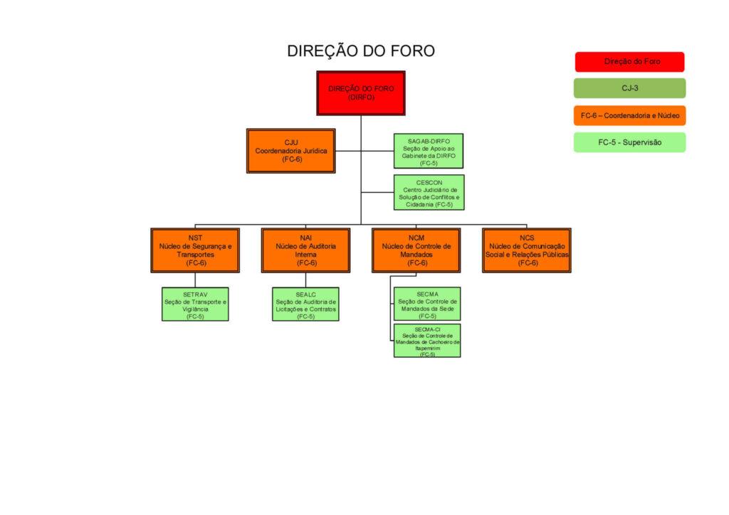 Organograma SJES - Direção do Foro