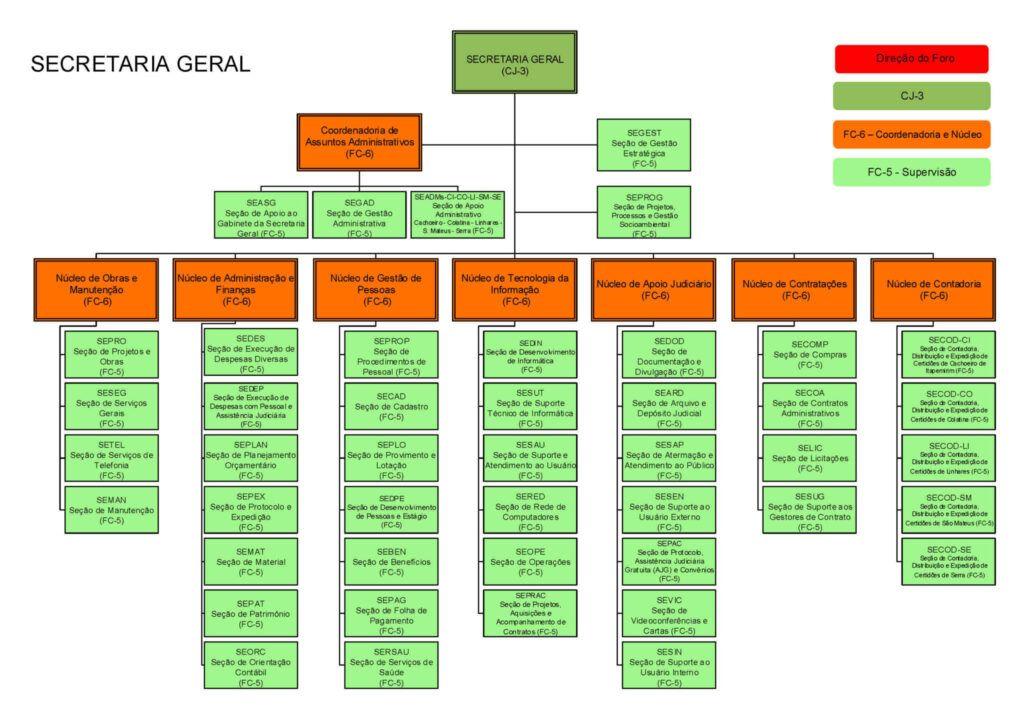 Organograma SJES - Secretaria Geral