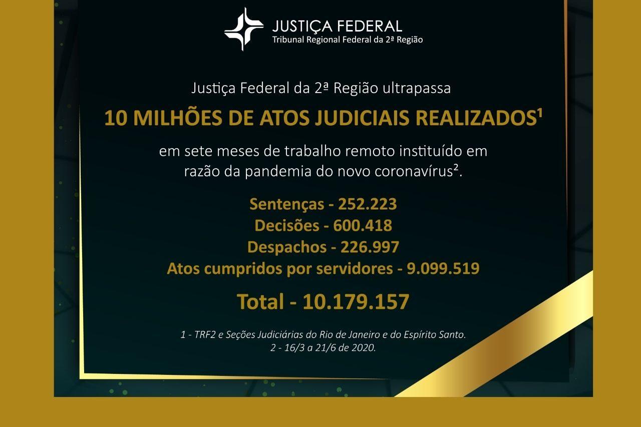 TRF2 já realizou mais de 10 milhões de atos judiciais durante a pandemia*